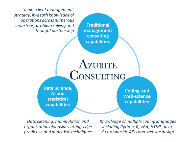 What differentiates Azurite Consulting